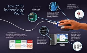 Zyto used at Reno Integrative Medical Center